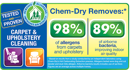 Chem-dry removes 98% of allergens from carpet and upholstery and 89% of airborne bacterias